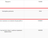 Запорожский депутат и глава бюджетной комиссии одолжил третьим лицам 93 миллиона гривен