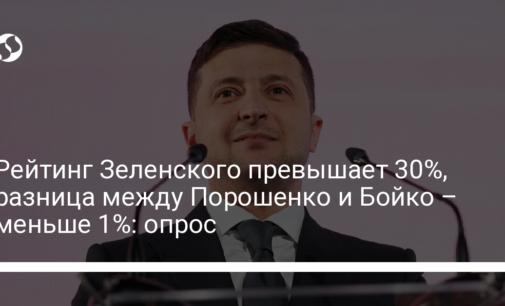 Рейтинг Зеленского превышает 30%, разница между Порошенко и Бойко – меньше 1%: опрос