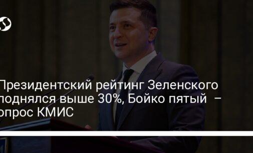 Президентский рейтинг Зеленского поднялся выше 30%, Бойко пятый  – опрос КМИС